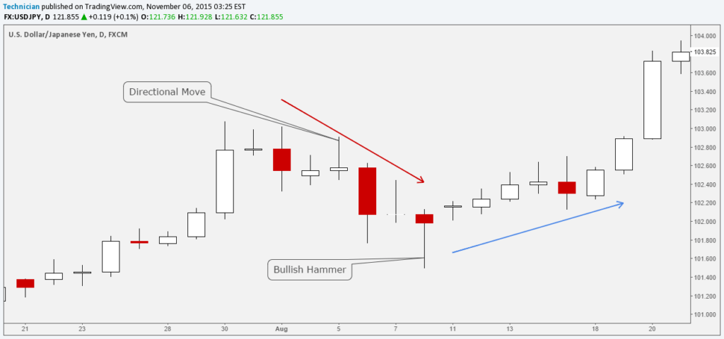 Forex USJPY-Daily Hammer Candlestick Pattern example