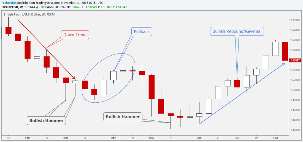 Forex GBPUSD-Weekly Hammer Candlestick Pattern example