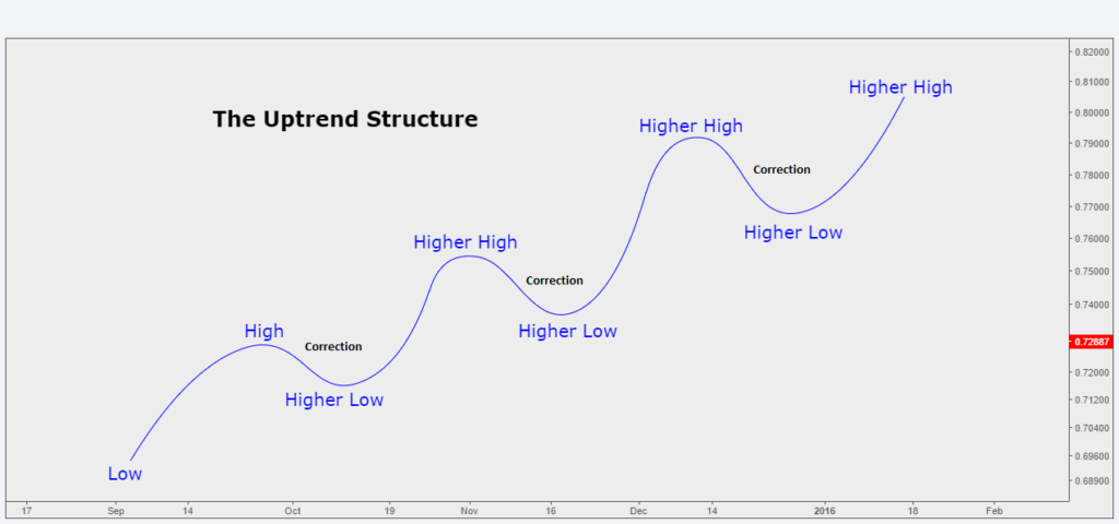 forex trend structure