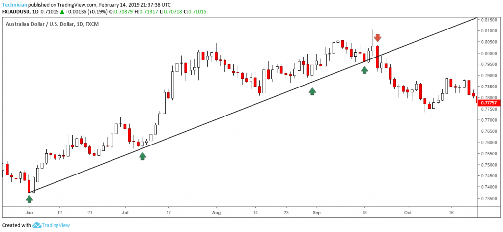 Forex Trend Trading: rising trend line