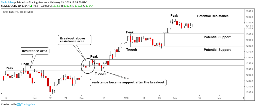 example of forex support and resistance