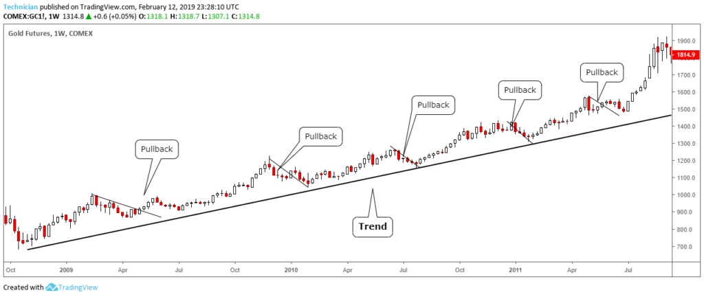 example of trend - technical analysis basics tutorial: