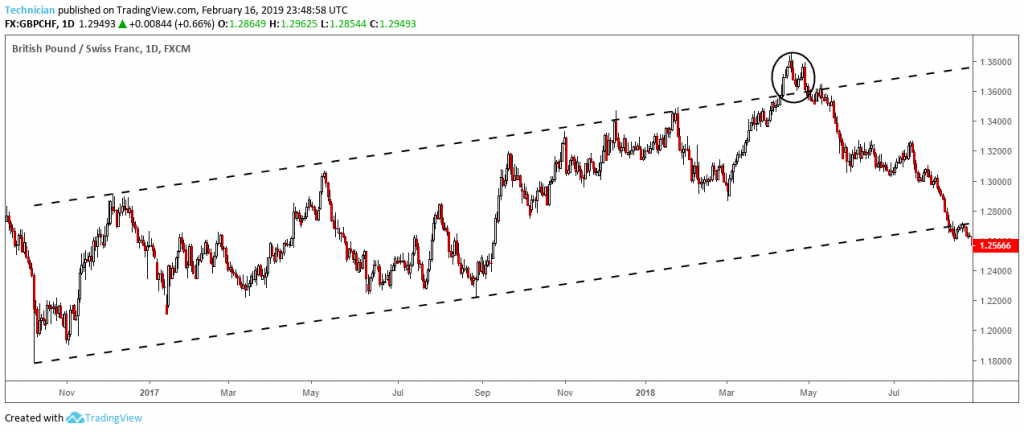 Forex False Breakout above ascending channel