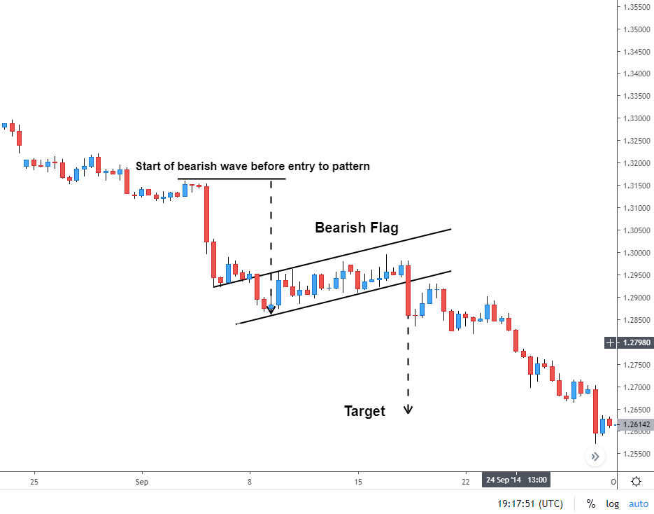 Forex Price Action Patterns Every Trader Should Know 2