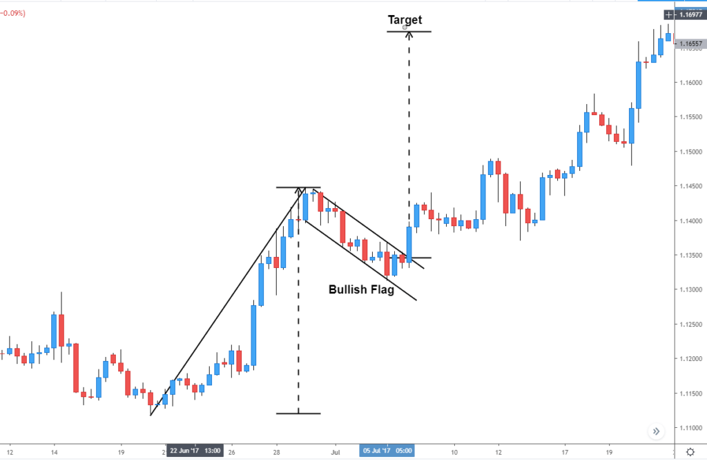 Forex Price Action Patterns Every Trader Should Know 1