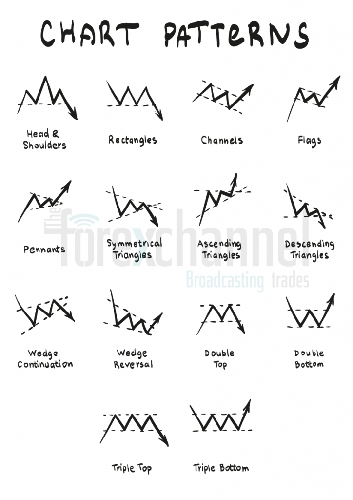 chart patterns - technical analysis basics tutorial