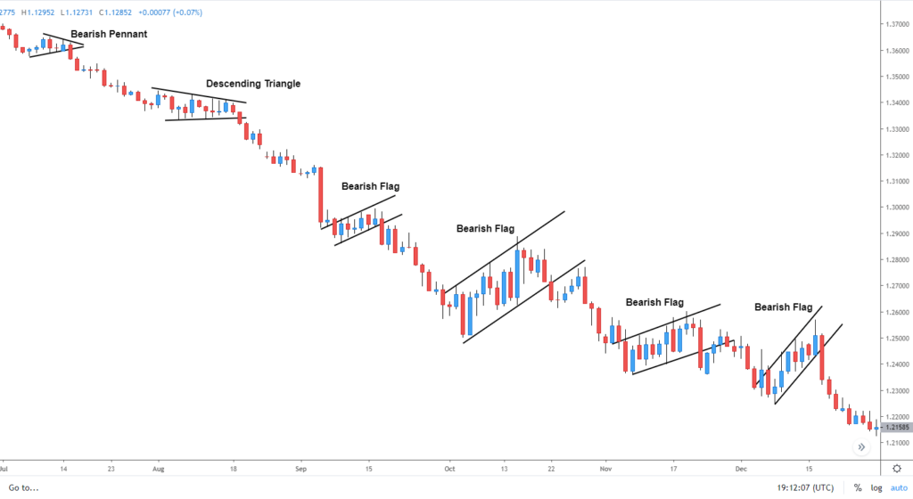Forex Price Action Patterns Every Trader Should Know 4