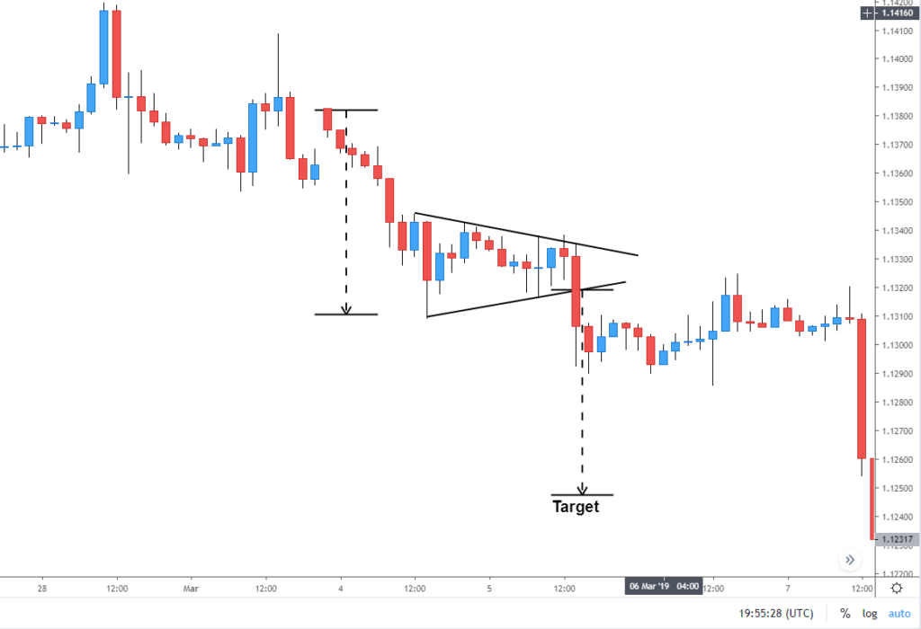 Forex Price Action Patterns Every Trader Should Know 3