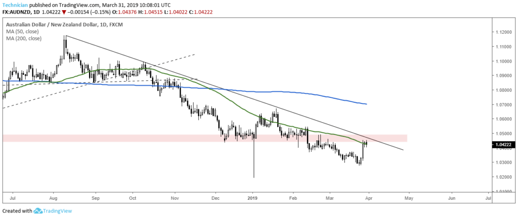 AUDNZD At Resistance