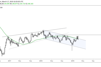 GBPJPY Weekly Descending Channel Breakout