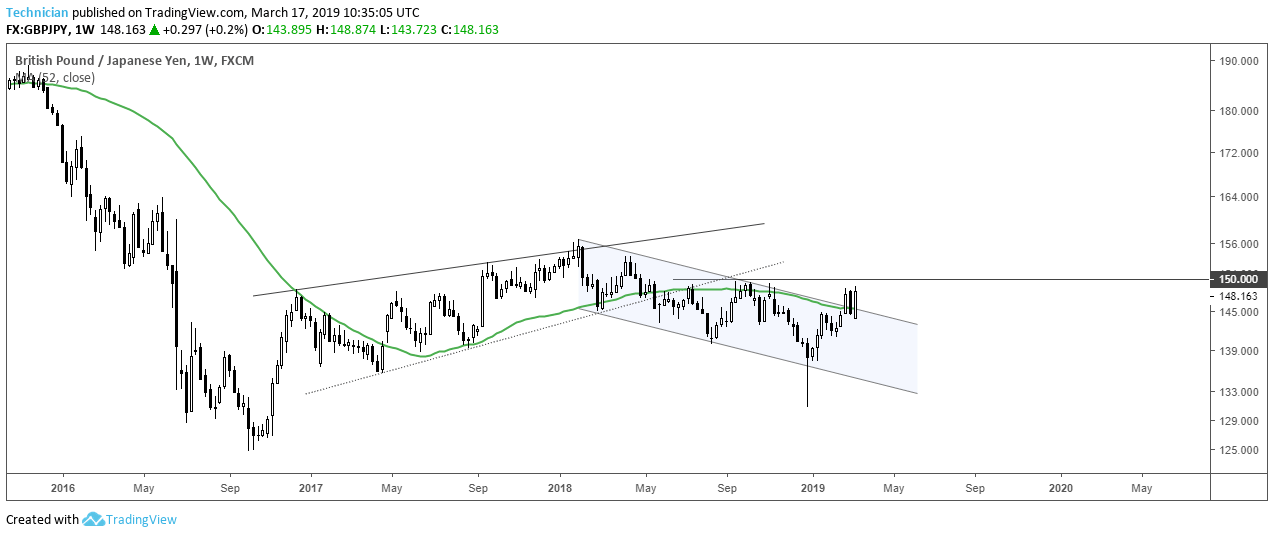 GBPJPY Weekly Channel