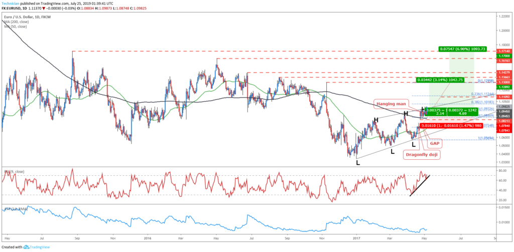 initiating the trade- Swing Trade Forex