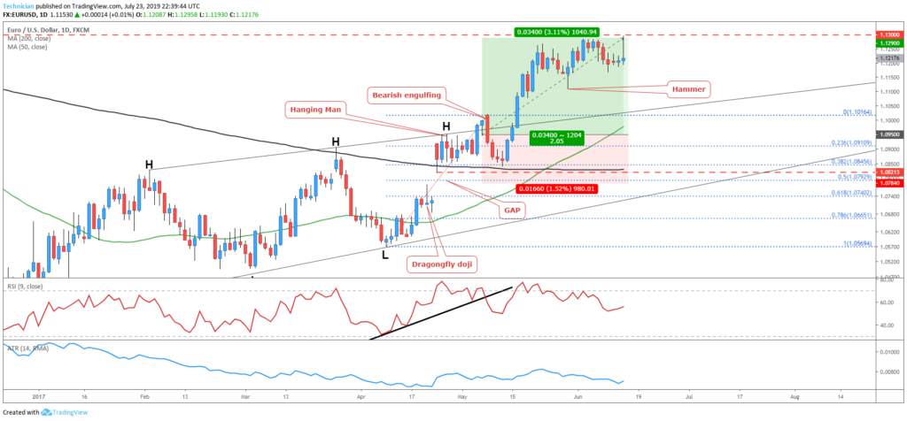 first target reached- Swing Trade Forex