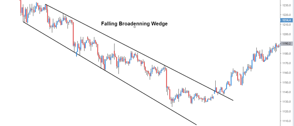 falling broadening wedge