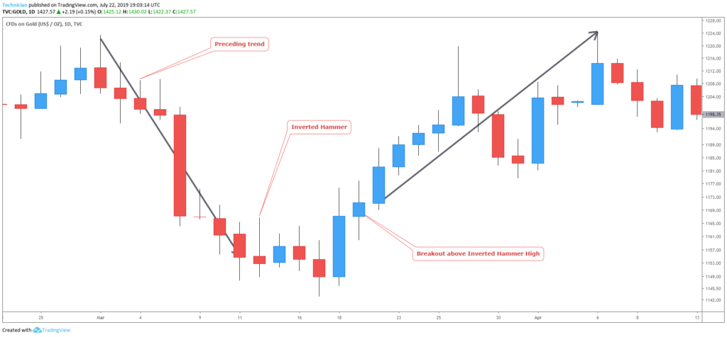 bullish inverted hammer  candlestick chart example