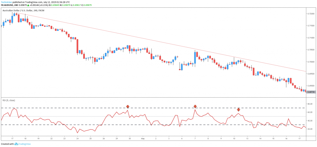 RSI Overbought in a downtrend