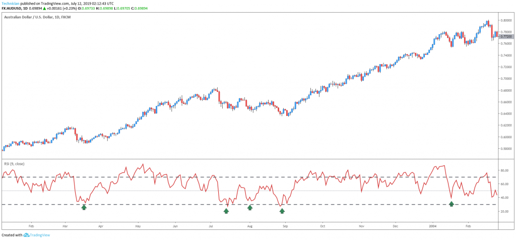 RSI oversold in an uptrend