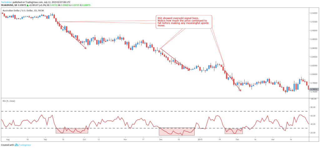 RSI oversold signals in a downtrend are not reliable - Technical Analysis Basics Tutorial