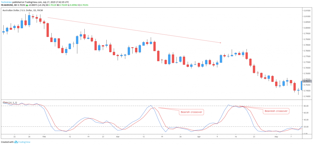 Stochastic bearish crossover in a downtrend