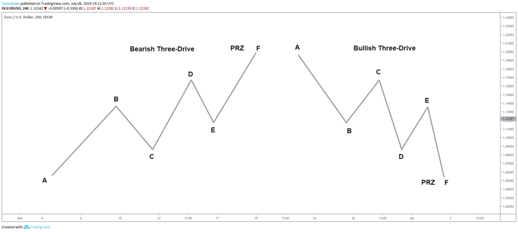 three drive pattern - price action pattern