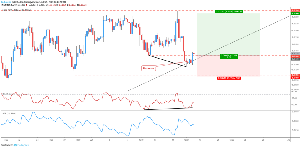 trade entry triggered- Forex Trend trading Strategy
