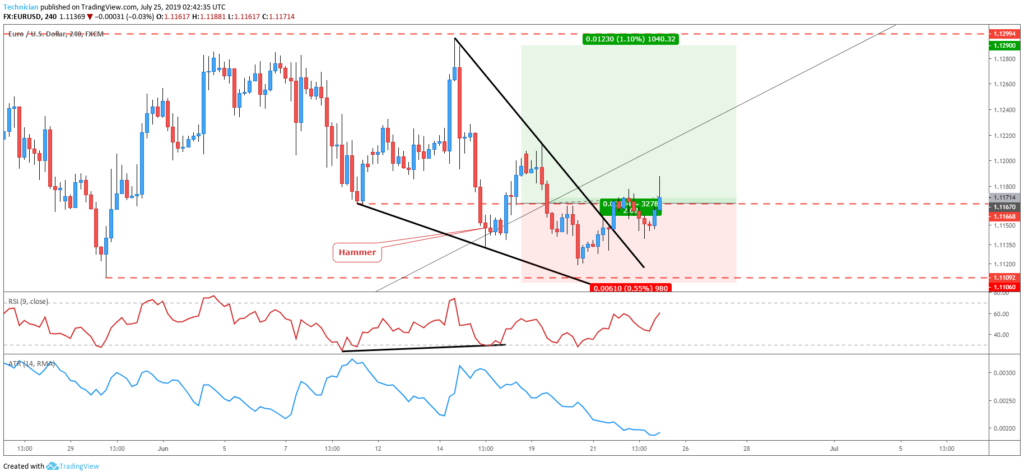 falling wedge breakout on four-hour