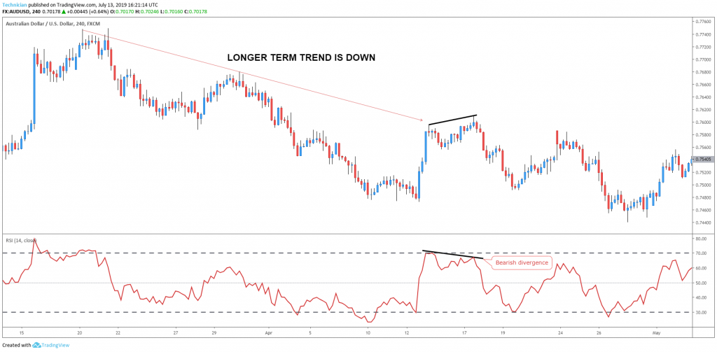 RSI bearish divergence in a downtrend