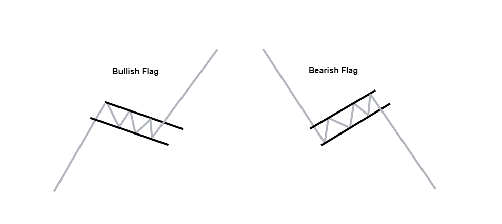bullish and bearish flags