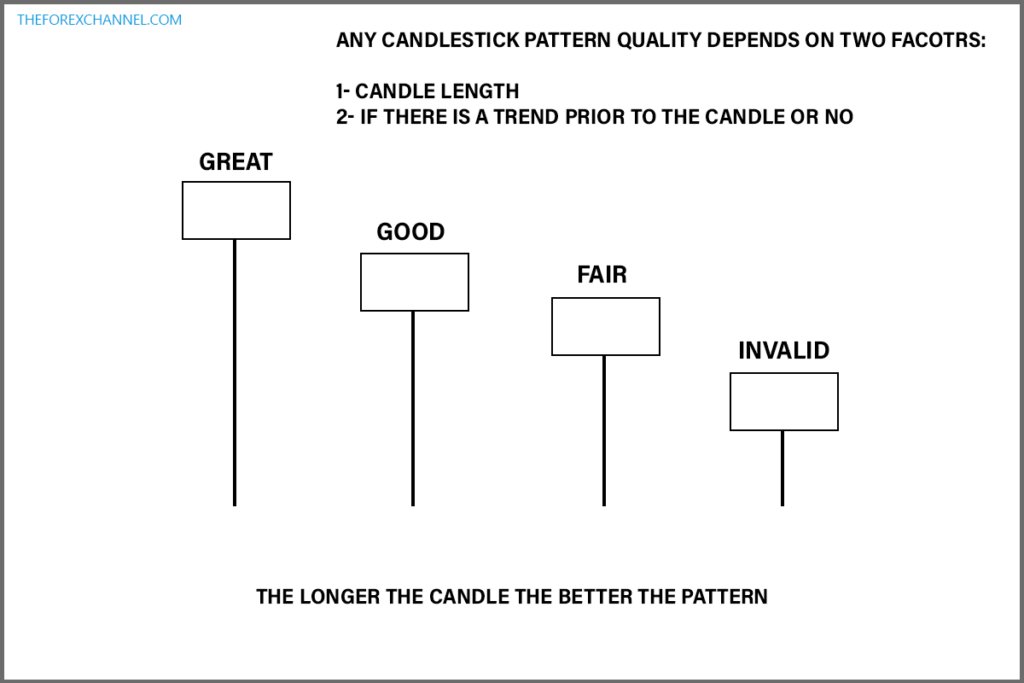 candlestick pattern quality illustration - Technical Analysis Tutorial