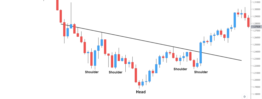 complex head and shoulders bottom