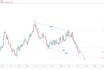 cropped Chart Pattern Bullish ABCD GBPCAD Weekly 1 1 e1565365171595