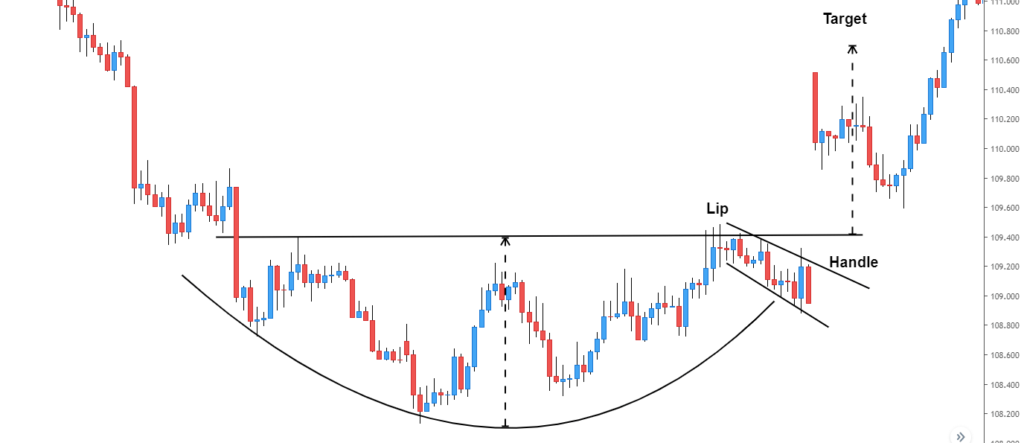 cup and handle pattern example - forex price action pattern