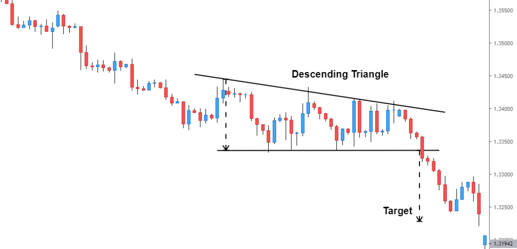 descending triangle example - forex price action patterns