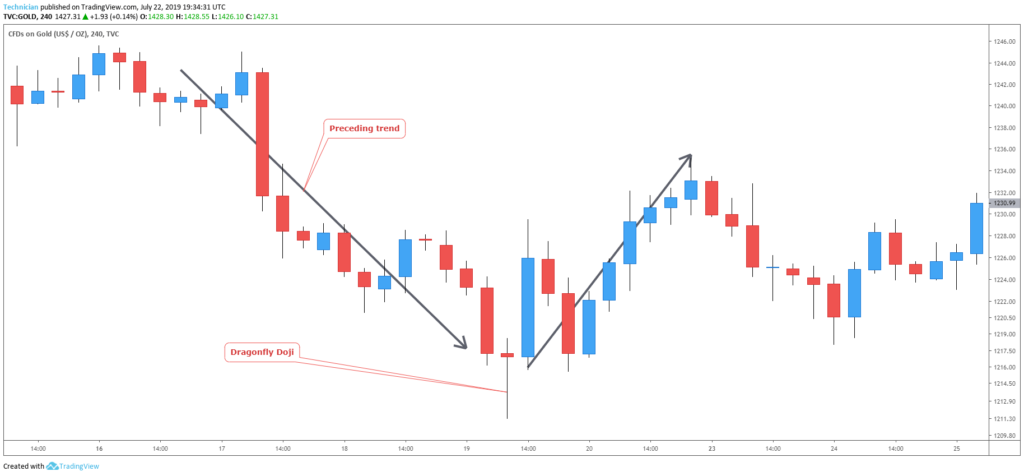 Dragonfly doji in a downtrend
