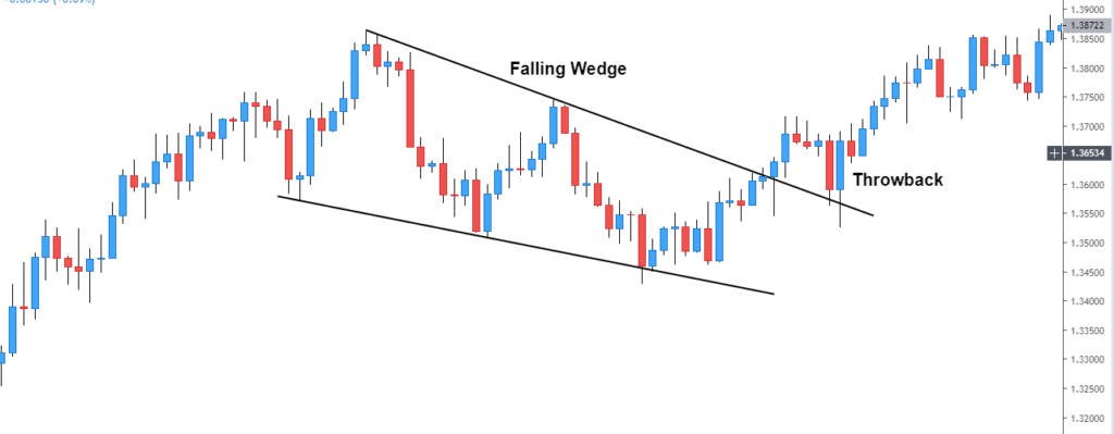 falling wedge example
