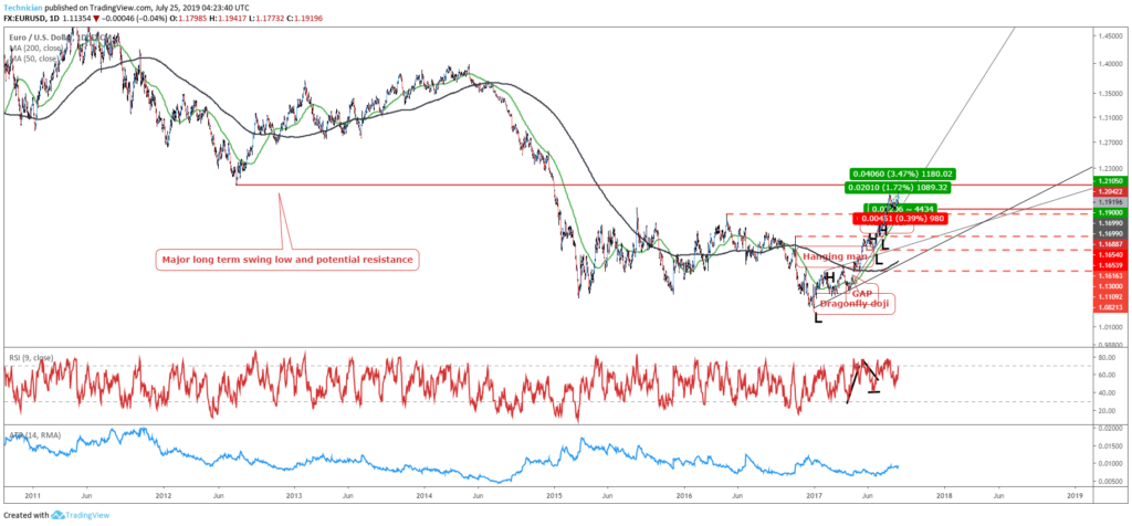 identify next resistance forex trend trading strategy