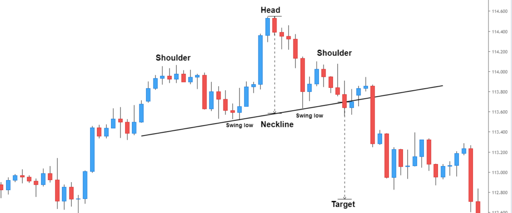 head and shoulders top example