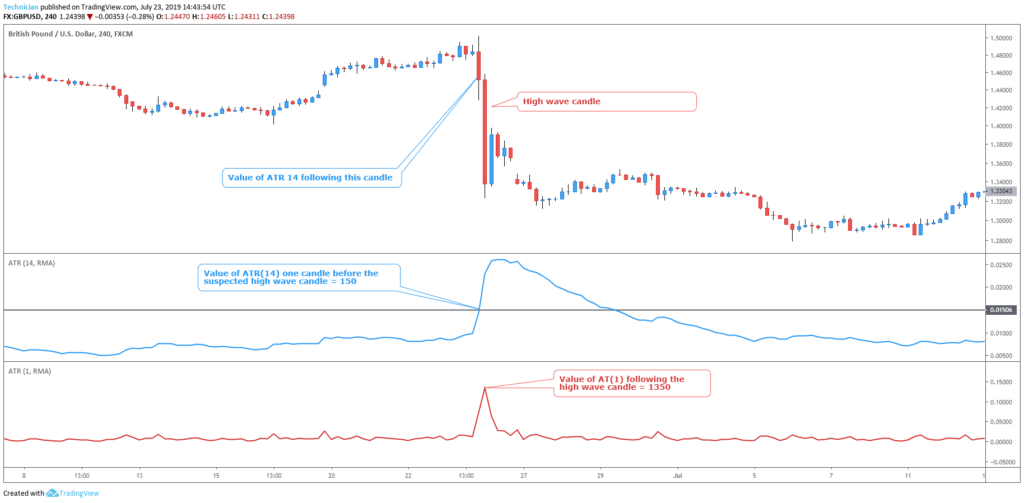 reversal candlestick patterns- high wave candle measuring