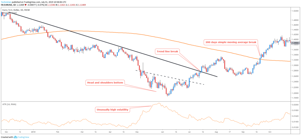 how to spot trend reversal chart  2