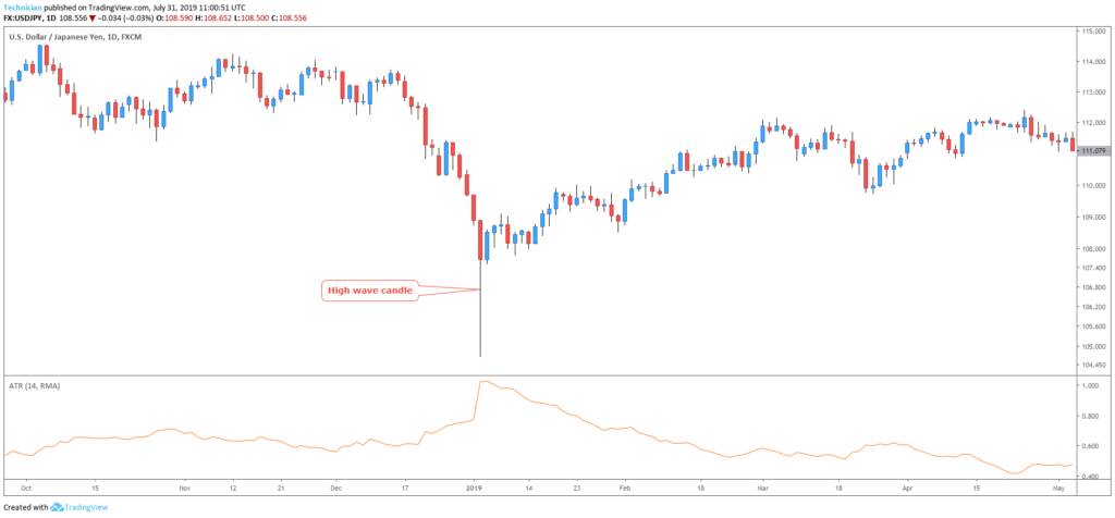 how to spot trend reversal chart 3