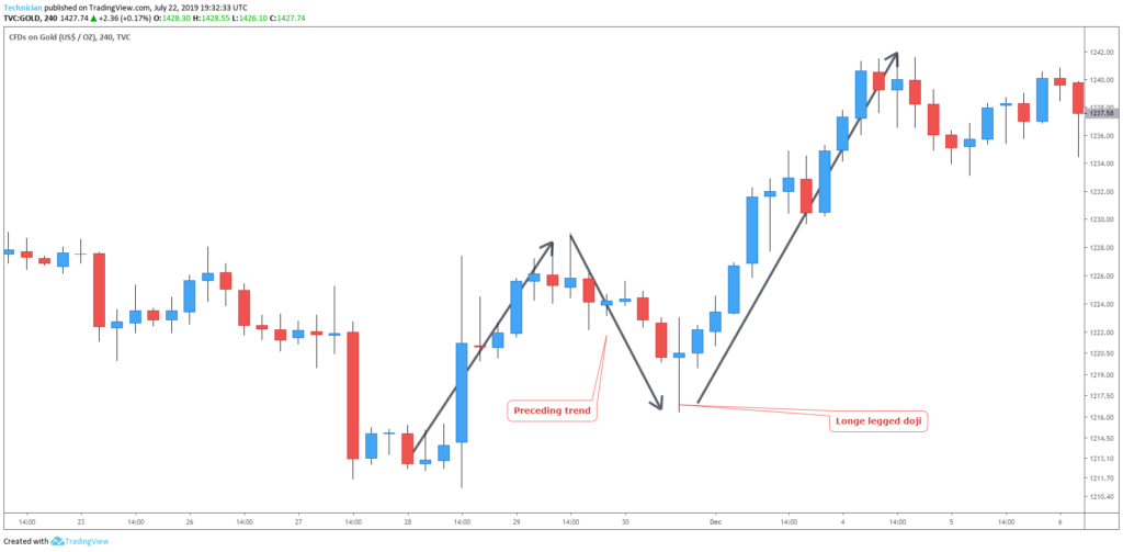 bullish long legged doji candlestick chart example
