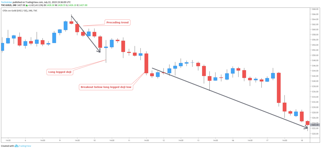 bearish continuation long legged doji candlestick chart example