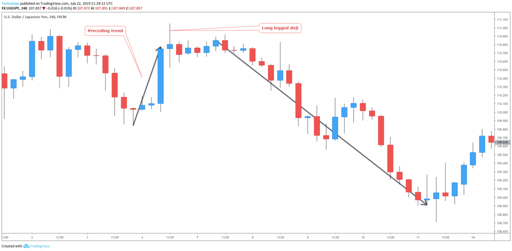 bearish long legged doji candlestick chart example -