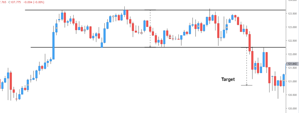 rectangle pattern - forex price action pattern