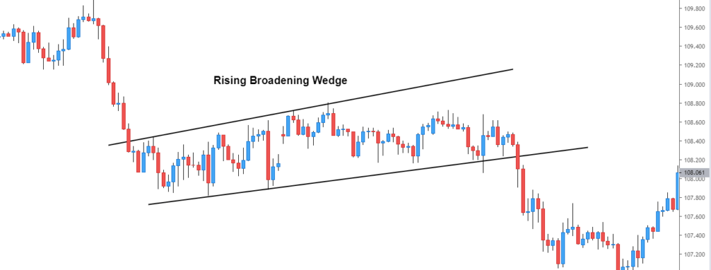 rising broadening wedge example