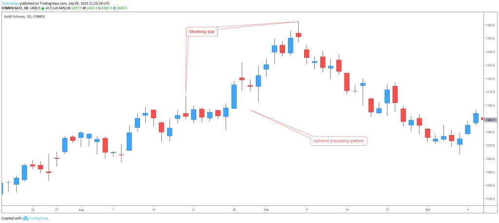 shootings star candlestick pattern example