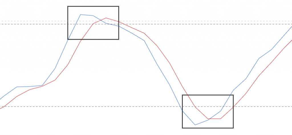 stochastic crossovers