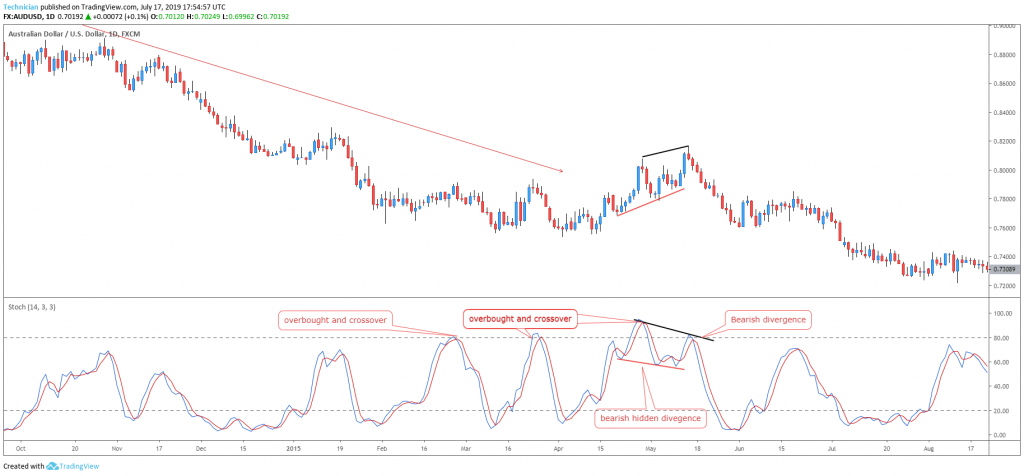 stochastic divergences in a downtrend - technical analysis basics