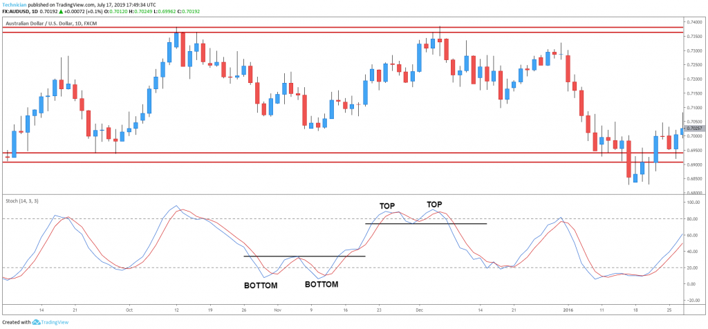 Stochastic charts pattern in sideways trend - technical analysis tutorial
