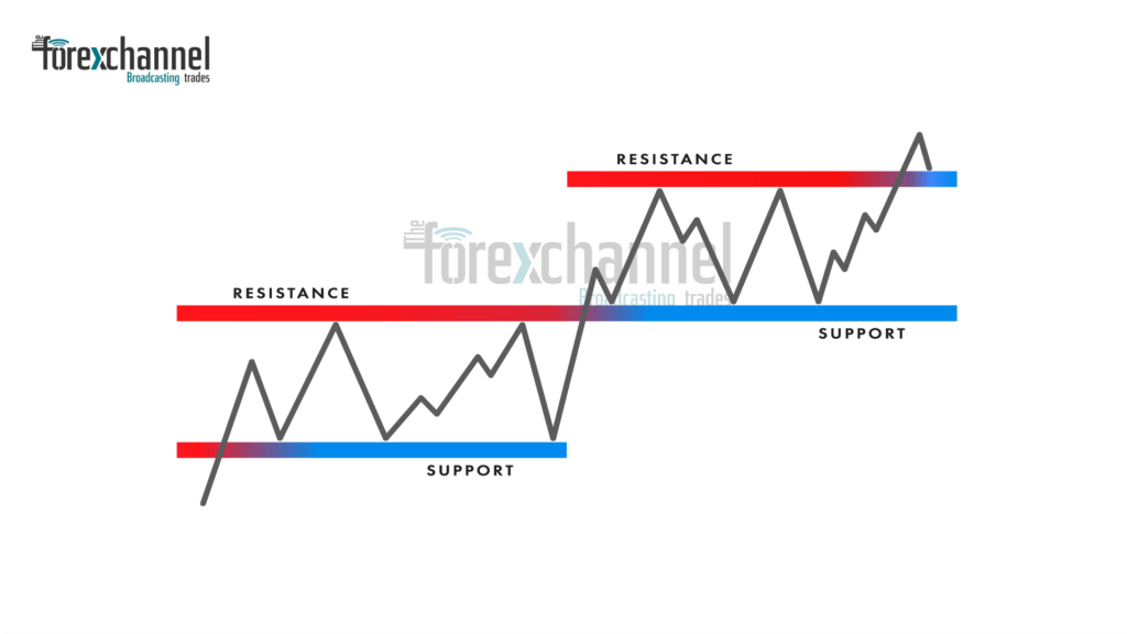 support and resistance - technical analysis basics tutorial